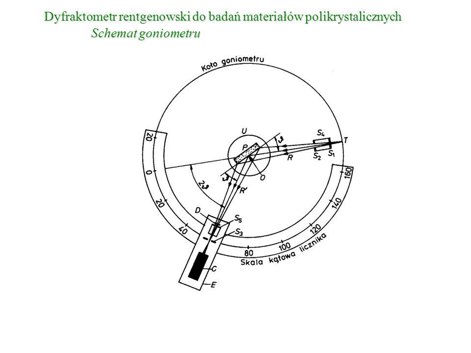 Dyfraktometr rentgenowski do badań materiałów polikrystalicznych Schemat goniometru
