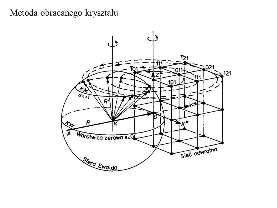 Metoda obracanego kryształu