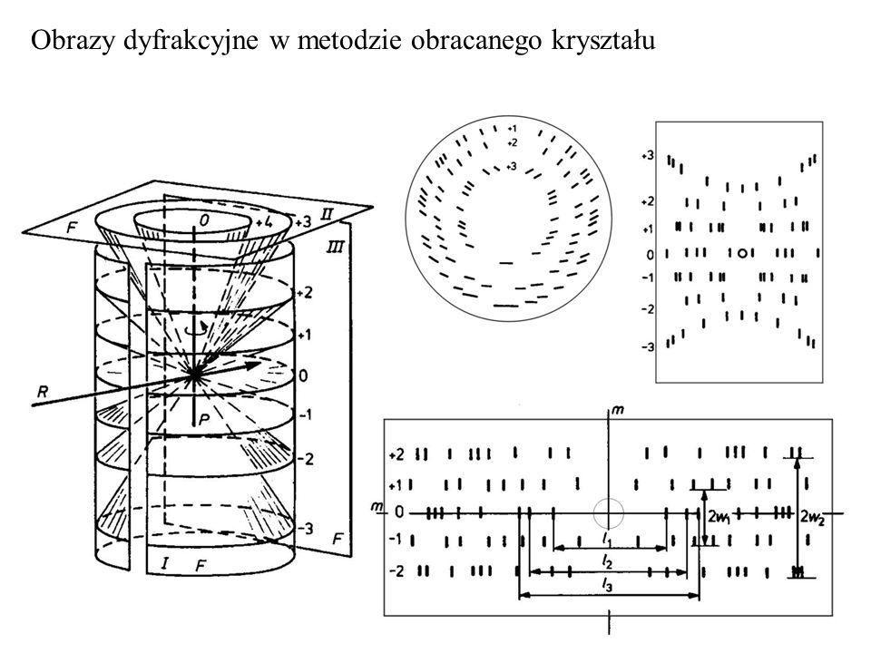Obrazy dyfrakcyjne w metodzie obracanego kryształu