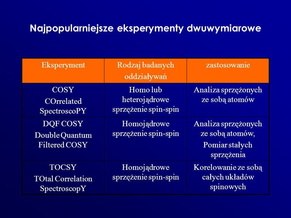 Najpopularniejsze eksperymenty dwuwymiarowe EksperymentRodzaj badanych oddziaływań zastosowanie COSY COrrelated SpectroscoPY Homo lub heterojądrowe sp