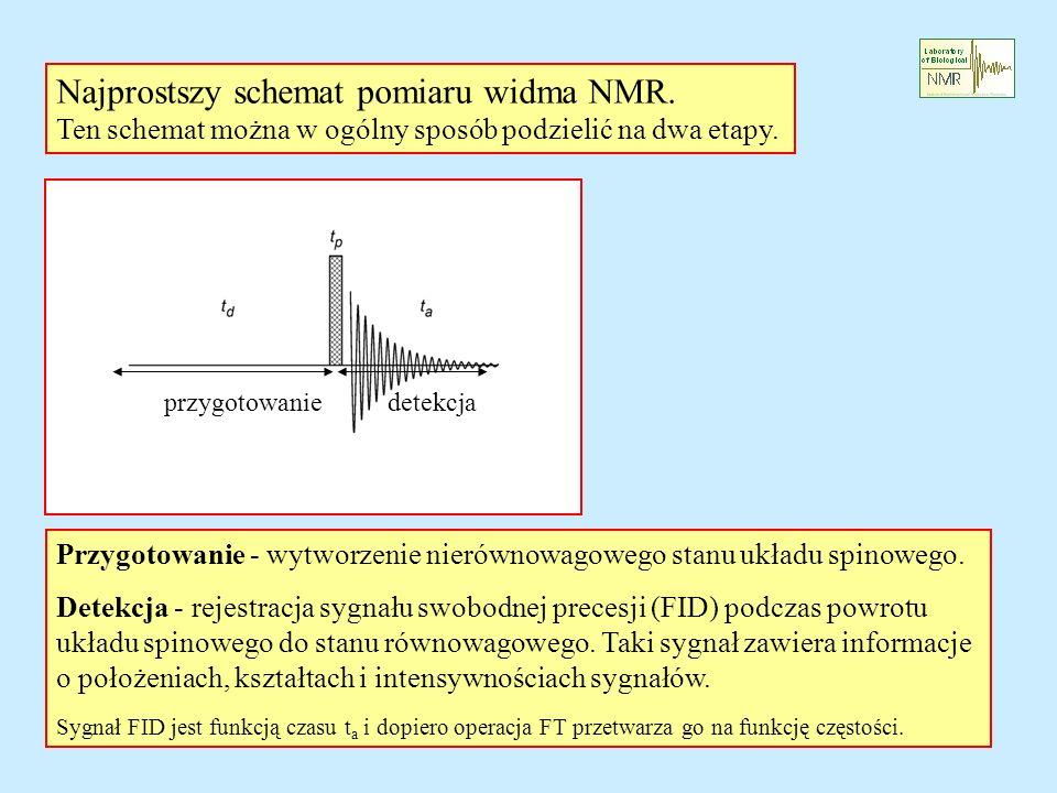 Najprostszy schemat pomiaru widma NMR. Ten schemat można w ogólny sposób podzielić na dwa etapy. przygotowanie detekcja Przygotowanie - wytworzenie ni