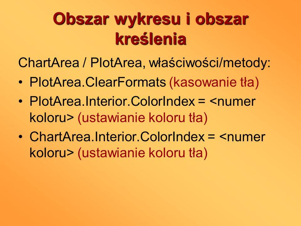 Tytuł wykresu i opisanie osi Axes(xlCategory, xlPrimary).