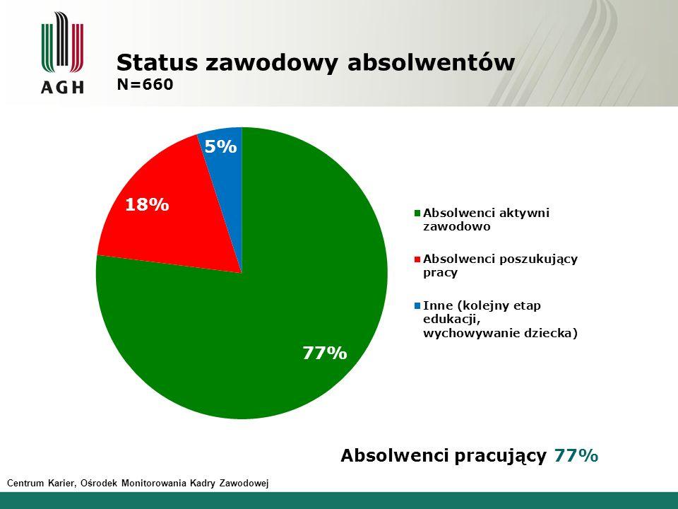 Centrum Karier, Ośrodek Monitorowania Kadry Zawodowej Status zawodowy absolwentów N=660 Absolwenci pracujący 77%