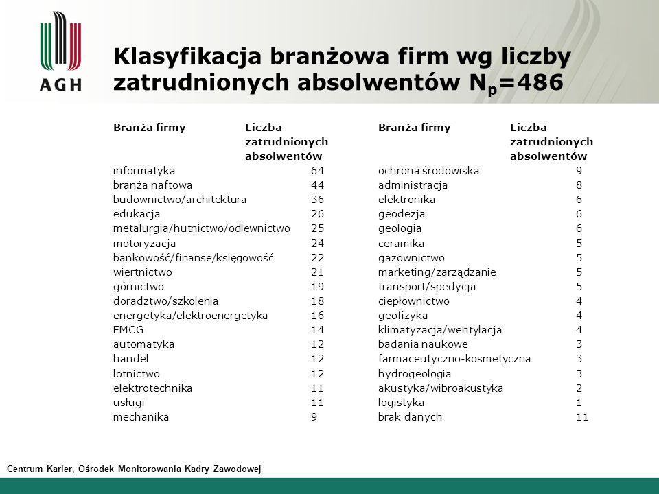 Klasyfikacja branżowa firm wg liczby zatrudnionych absolwentów N p =486 Branża firmyLiczba zatrudnionych absolwentów informatyka 64 branża naftowa 44
