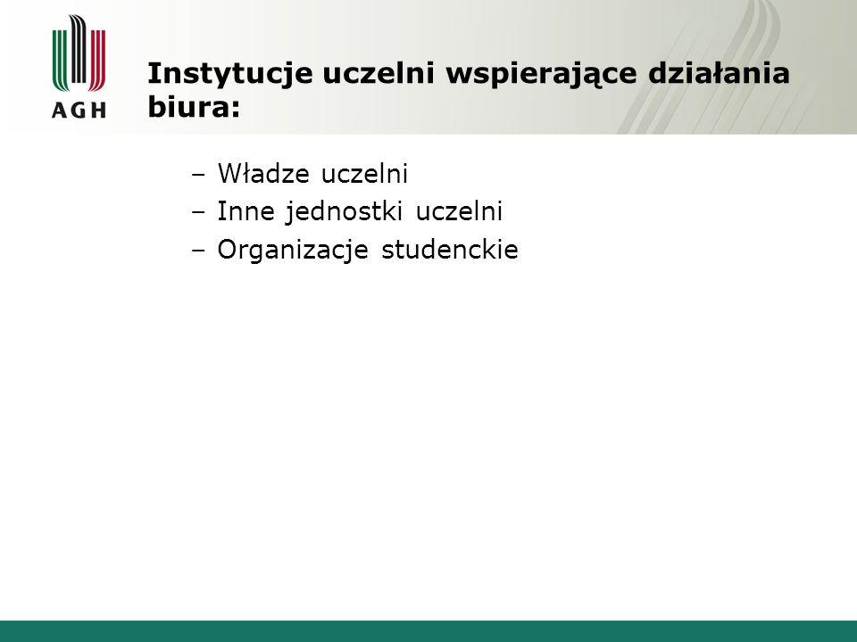 Instytucje uczelni wspierające działania biura: –Władze uczelni –Inne jednostki uczelni –Organizacje studenckie