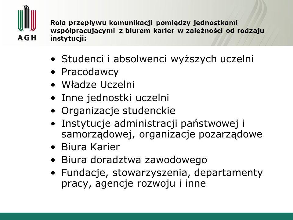 Rola przepływu komunikacji pomiędzy jednostkami współpracującymi z biurem karier w zależności od rodzaju instytucji: Studenci i absolwenci wyższych uc