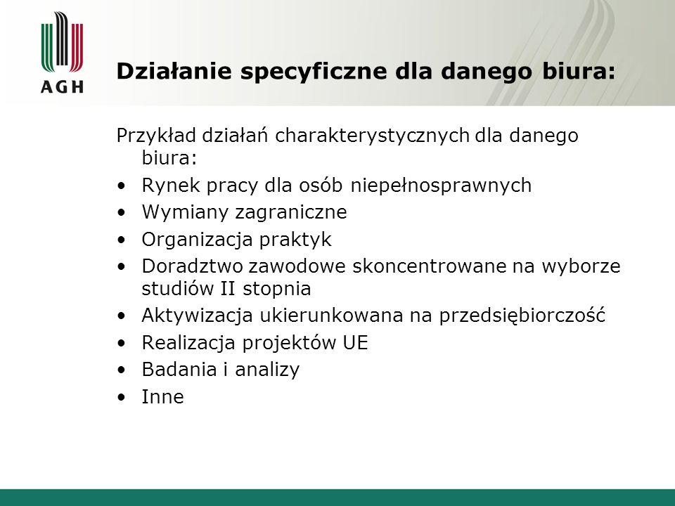 Działanie specyficzne dla danego biura: Przykład działań charakterystycznych dla danego biura: Rynek pracy dla osób niepełnosprawnych Wymiany zagranic