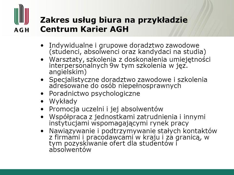 Zakres usług biura na przykładzie Centrum Karier AGH Indywidualne i grupowe doradztwo zawodowe (studenci, absolwenci oraz kandydaci na studia) Warszta