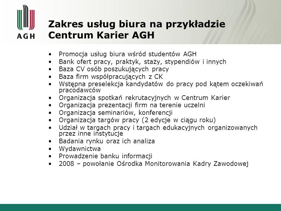 Zakres usług biura na przykładzie Centrum Karier AGH Promocja usług biura wśród studentów AGH Bank ofert pracy, praktyk, staży, stypendiów i innych Ba