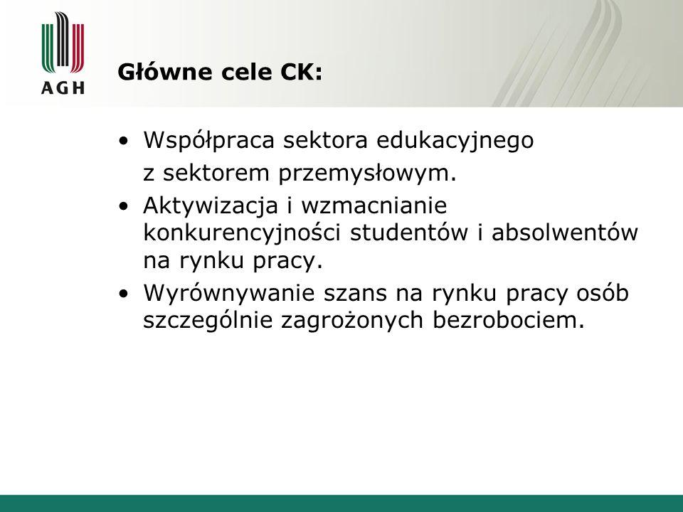 Główne cele CK: Współpraca sektora edukacyjnego z sektorem przemysłowym. Aktywizacja i wzmacnianie konkurencyjności studentów i absolwentów na rynku p