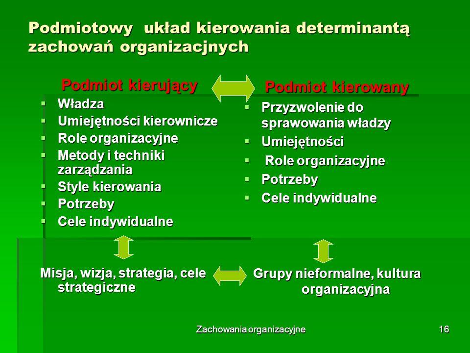 Zachowania organizacyjne16 Podmiotowy układ kierowania determinantą zachowań organizacjnych Podmiot kierujący Władza Władza Umiejętności kierownicze U