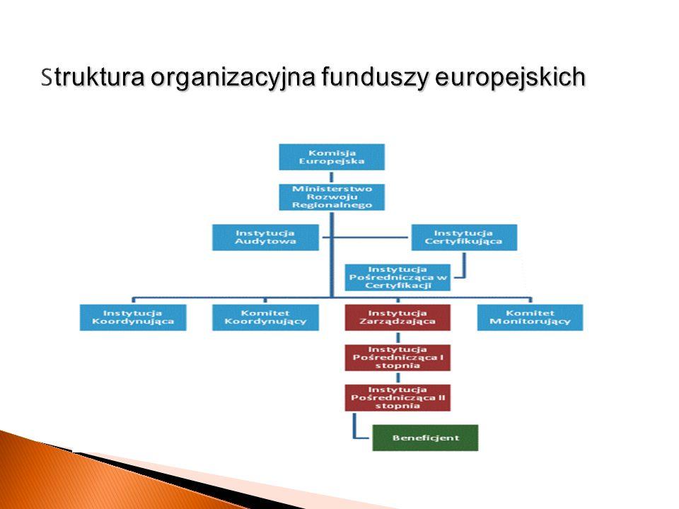 PARP - www.parp.gov.plwww.parp.gov.pl Program Operacyjny Innowacyjna Gospodarka (POIG) Program Operacyjny Kapitał Ludzki (POKL) REGIONALNE PROGRAMY OPERACYJNE W każdym województwie osobna instytucja wdrażająca Informacje o programach: Portal Funduszy Europejskich www.funduszeeuropejskie.gov.pl Agencja Restrukturyzacji i Modernizacji Rolnictwa www.arimr.gov.plwww.arimr.gov.pl Program Rozwoju Obszarów Wiejskich na lata 2007-13