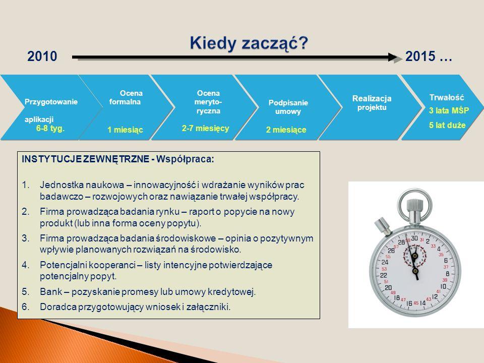 20102015 … Przygotowanie aplikacji Przygotowanie aplikacji Ocena formalna Ocena meryto- ryczna Podpisanie umowy 6-8 tyg. 1 miesiąc 2-7 miesięcy INSTYT