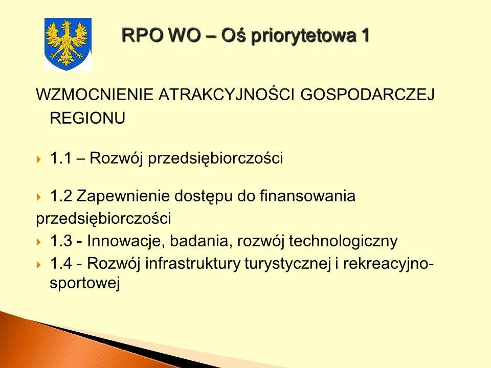 WZMOCNIENIE ATRAKCYJNOŚCI GOSPODARCZEJ REGIONU 1.1 – Rozwój przedsiębiorczości 1.2 Zapewnienie dostępu do finansowania przedsiębiorczości 1.3 - Innowa