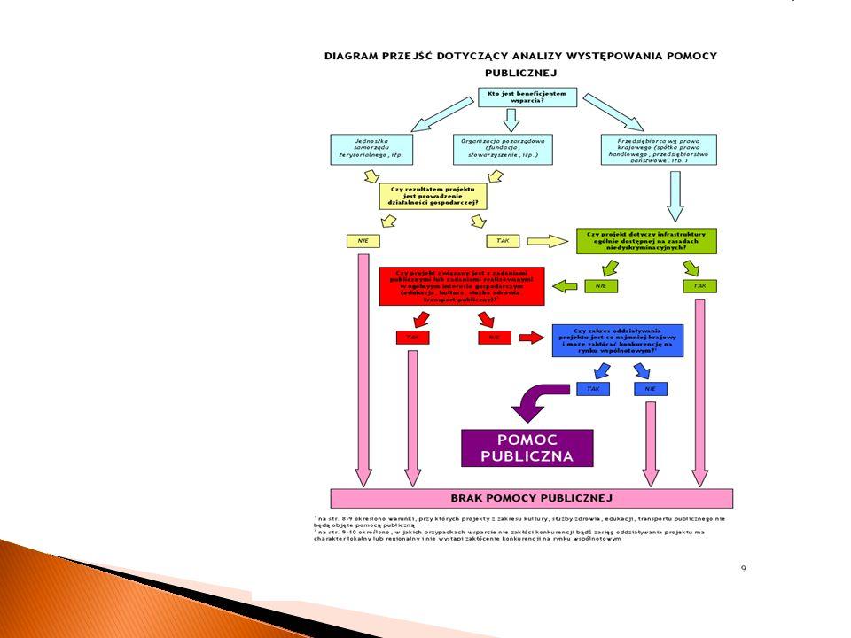 Poziom dofinansowania wynosi od 30% do 70% wartości kosztów kwalifikowanych, zgodnie z Mapą pomocy regionalnej na lata 2007-2013.
