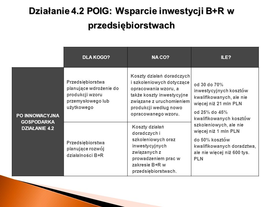 Działanie 4.2 POIG: Wsparcie inwestycji B+R w przedsiębiorstwach DLA KOGO?NA CO?ILE? PO INNOWACYJNA GOSPODARKA DZIAŁANIE 4.2 Przedsiębiorstwa planując