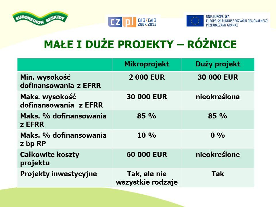 MAŁE I DUŻE PROJEKTY – RÓŻNICE MikroprojektDuży projekt Min. wysokość dofinansowania z EFRR 2 000 EUR30 000 EUR Maks. wysokość dofinansowania z EFRR 3