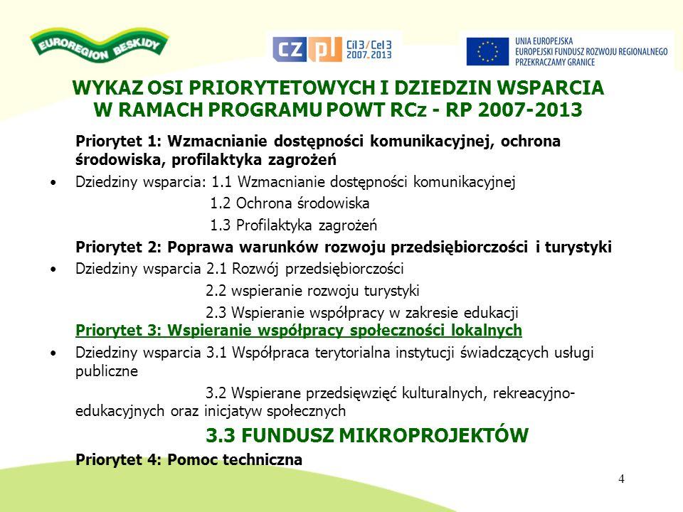 WYKAZ OSI PRIORYTETOWYCH I DZIEDZIN WSPARCIA W RAMACH PROGRAMU POWT RCz - RP 2007-2013 Priorytet 1: Wzmacnianie dostępności komunikacyjnej, ochrona śr