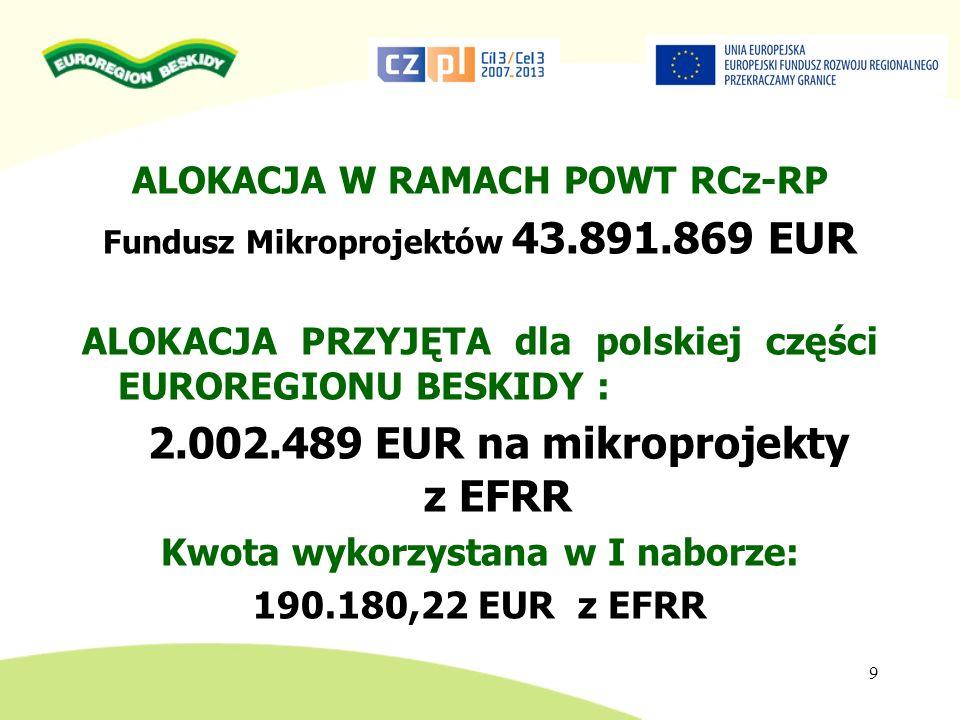 DOFINANSOWANIE MIKROPROJEKTÓW dofinansowanie do 85% z EFRR + 10% z budżetu państwa od 2.000 euro do 30.000 EUR (z EFRR) całkowite wydatki kwalifikowalne mikroprojektu do 60.000 EUR