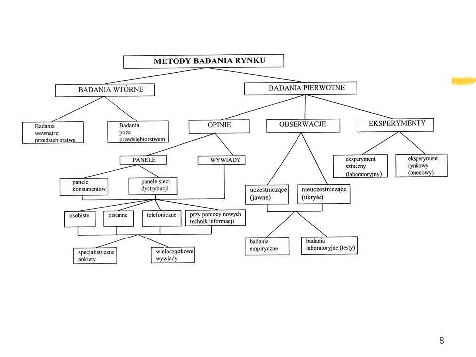 9 Badania wewnątrz przedsiębiorstwa to m.in.1.
