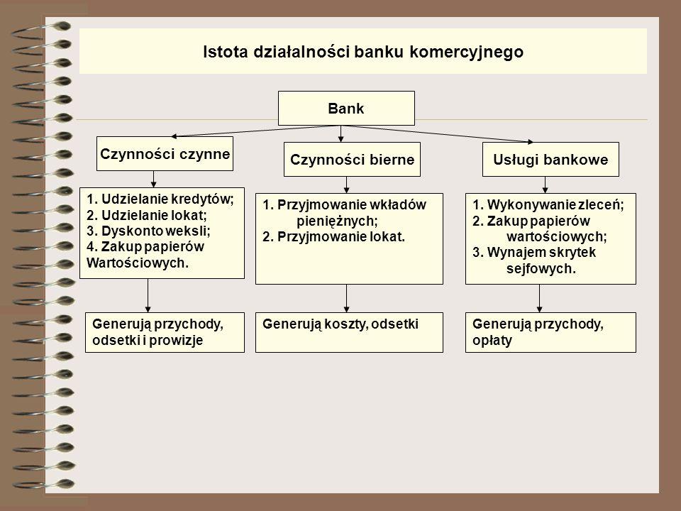 Podstawowe funkcje banków komercyjnych w gospodarce Koncentracja kapitałów – wykorzystanie drobnych oszczędności do wielkich inwestycji bankowych (tra