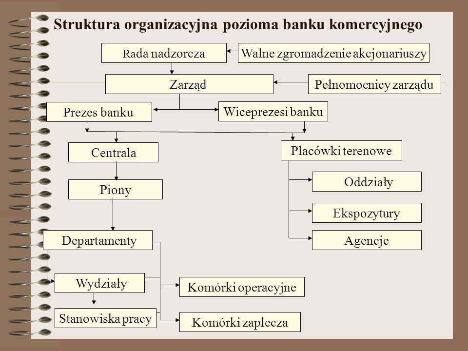 Organizacja pracy w banku Organizacja pracy w banku polega na tworzeniu: 1) Struktur organizacyjnych poziomych, określanych w schematach i regulaminac