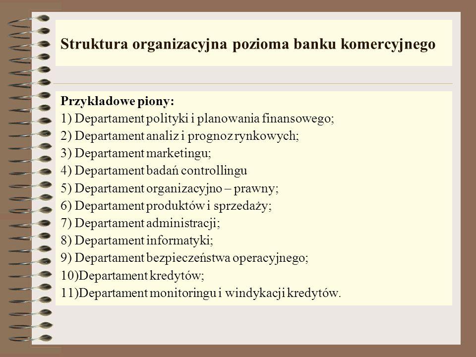 Struktura organizacyjna pozioma banku komercyjnego Ra da nadzorcza Zarząd Centrala Prezes banku Wiceprezesi banku Oddziały Wydziały Departamenty Piony