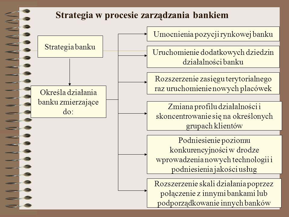 Ocena sytuacji jako podstawa określania polityki banku Otoczenie banku ukształtowane przez zjawiska ekonomiczne, układ sił na rynku finansowym, warunk