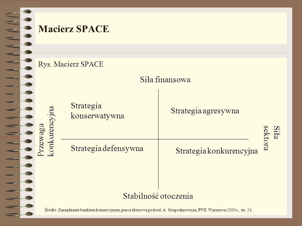 Analiza pozycji strategicznej i ocena działalności banku - SPACE Definicja Metoda pozwalająca na określenie pozycji strategicznej banku. Przy wykorzys