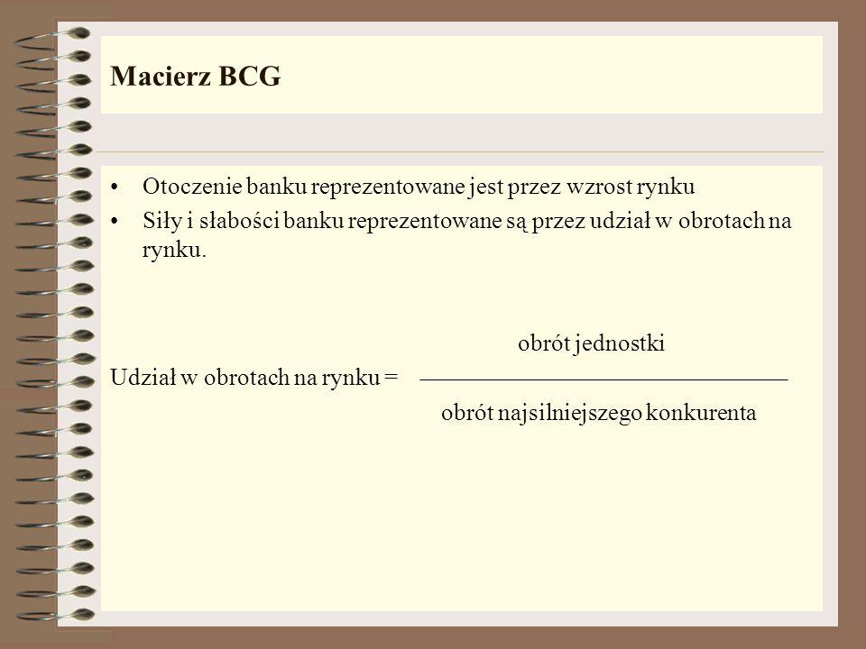 Metody portfelowe – macierz BCG Definicja Służą do analizy i opisu sytuacji strategicznej banku za pomocą n – polowej macierzy, czyli opisanie potencj