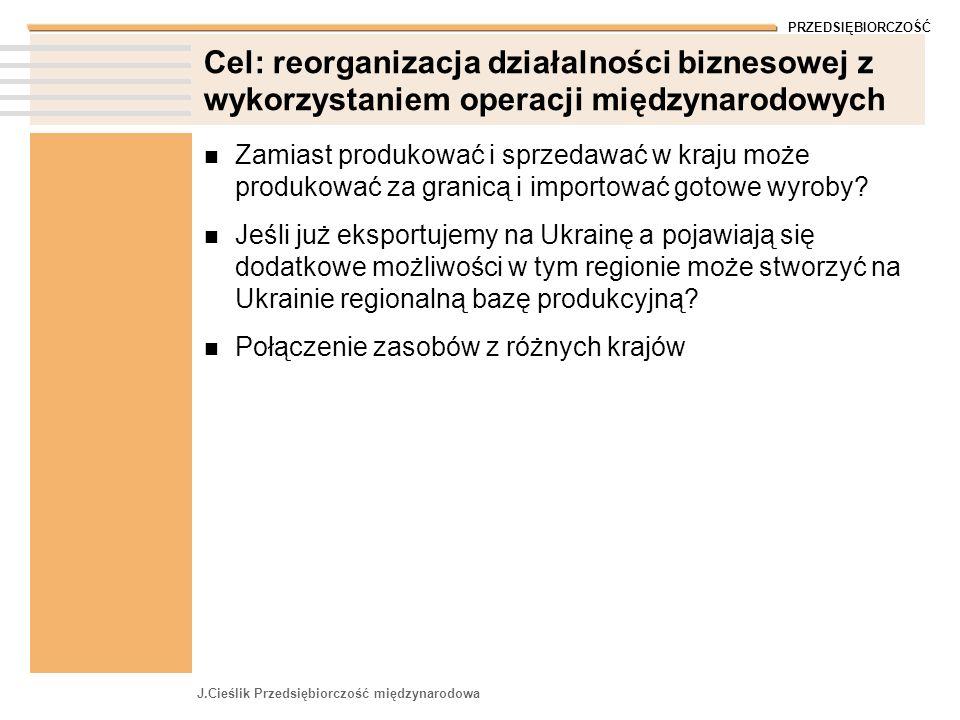 PRZEDSIĘBIORCZOŚĆ J.Cieślik Przedsiębiorczość międzynarodowa Cel: reorganizacja działalności biznesowej z wykorzystaniem operacji międzynarodowych Zam