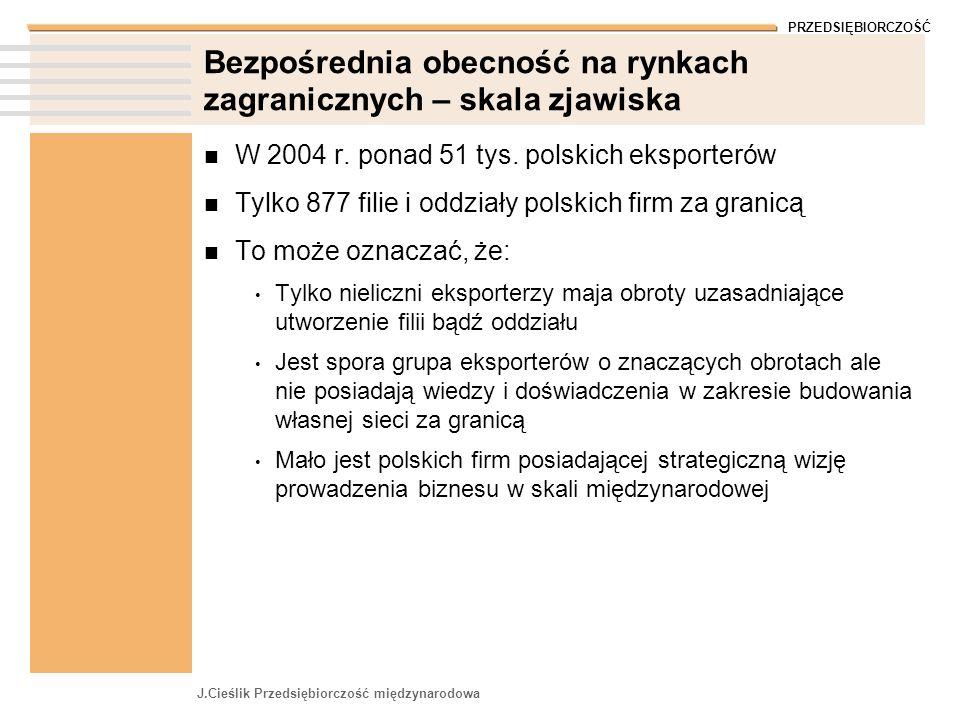 PRZEDSIĘBIORCZOŚĆ J.Cieślik Przedsiębiorczość międzynarodowa Bezpośrednia obecność na rynkach zagranicznych – skala zjawiska W 2004 r. ponad 51 tys. p