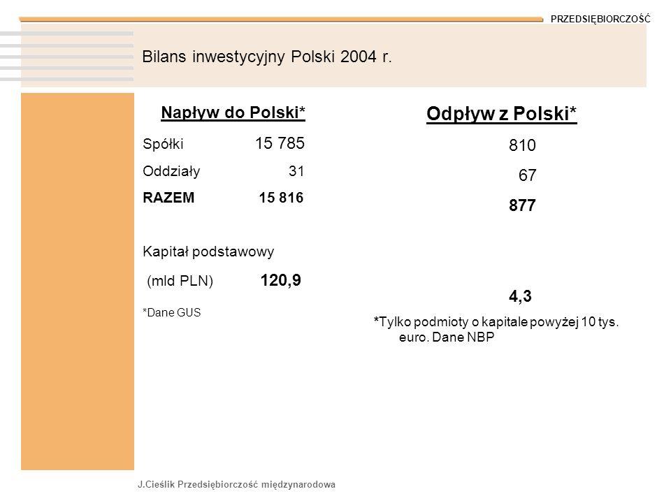 PRZEDSIĘBIORCZOŚĆ J.Cieślik Przedsiębiorczość międzynarodowa Bilans inwestycyjny Polski 2004 r. Napływ do Polski* Spółki 15 785 Oddziały 31 RAZEM 15 8