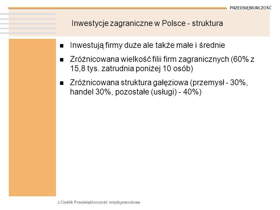 PRZEDSIĘBIORCZOŚĆ J.Cieślik Przedsiębiorczość międzynarodowa Inwestycje zagraniczne w Polsce - struktura Inwestują firmy duże ale także małe i średnie