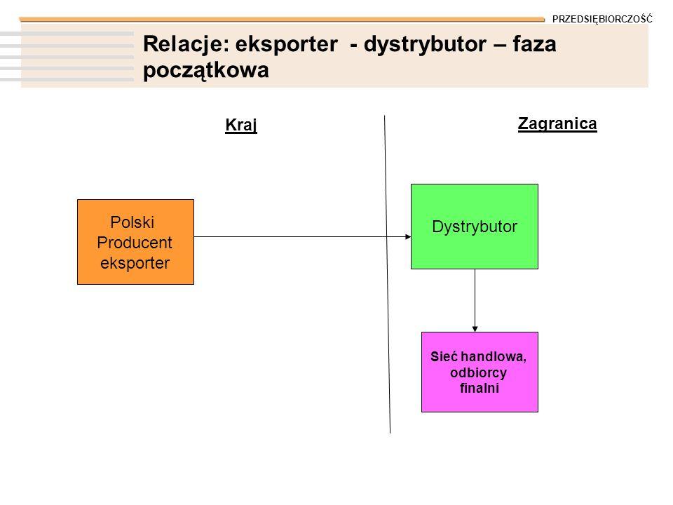 PRZEDSIĘBIORCZOŚĆ Relacje: eksporter - dystrybutor – faza początkowa Polski Producent eksporter Kraj Zagranica Dystrybutor Sieć handlowa, odbiorcy fin