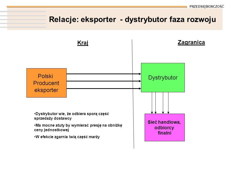 PRZEDSIĘBIORCZOŚĆ Relacje: eksporter - dystrybutor faza rozwoju Polski Producent eksporter Kraj Zagranica Dystrybutor Sieć handlowa, odbiorcy finalni