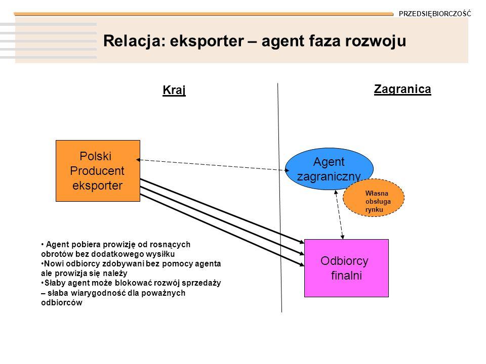 PRZEDSIĘBIORCZOŚĆ Relacja: eksporter – agent faza rozwoju Polski Producent eksporter Kraj Zagranica Odbiorcy finalni Agent zagraniczny Własna obsługa