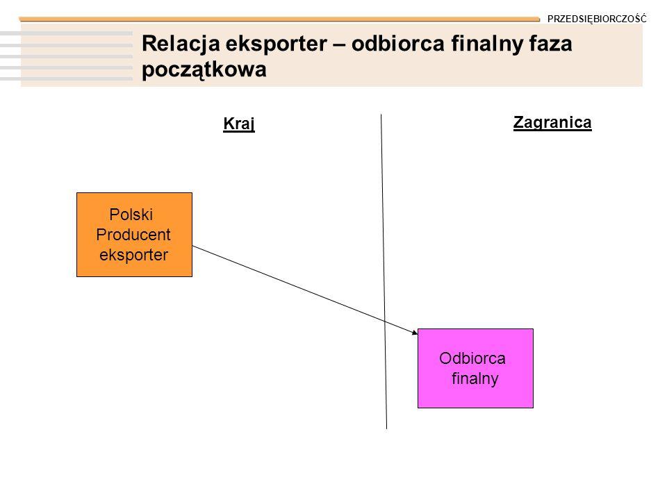 PRZEDSIĘBIORCZOŚĆ Relacja eksporter – odbiorca finalny faza początkowa Polski Producent eksporter Kraj Zagranica Odbiorca finalny