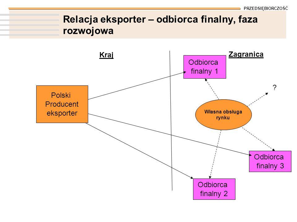 PRZEDSIĘBIORCZOŚĆ Relacja eksporter – odbiorca finalny, faza rozwojowa Polski Producent eksporter Kraj Zagranica Odbiorca finalny 1 Odbiorca finalny 2