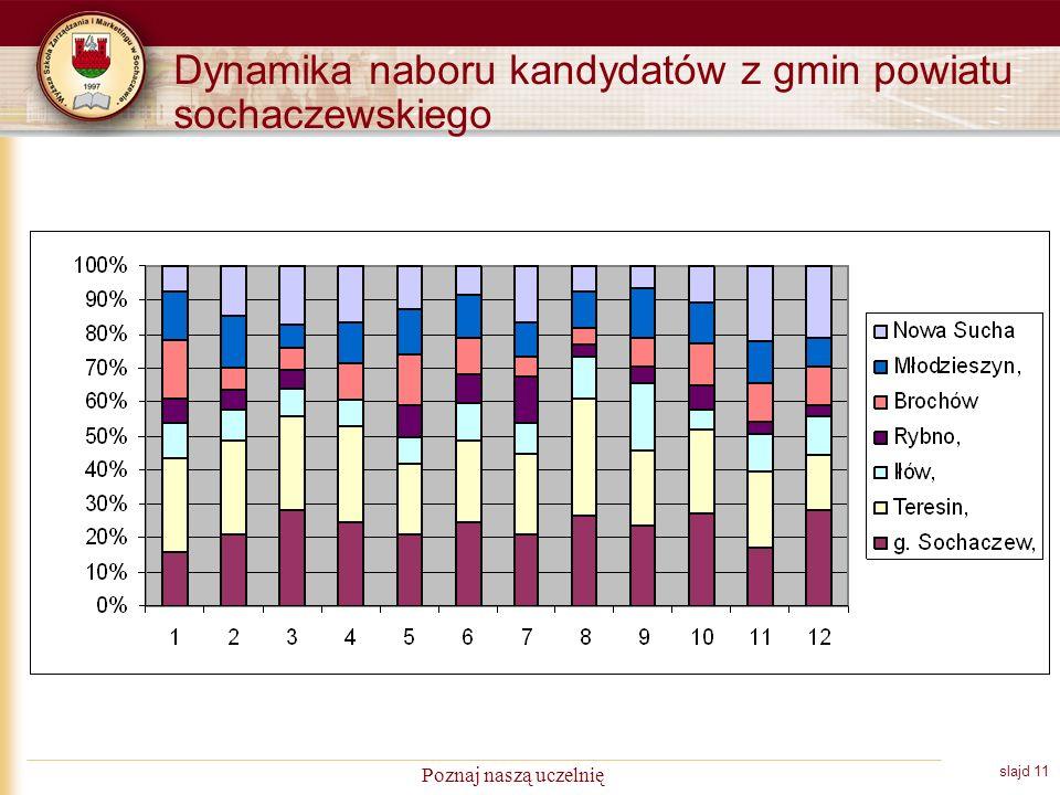slajd 11 Poznaj naszą uczelnię Dynamika naboru kandydatów z gmin powiatu sochaczewskiego