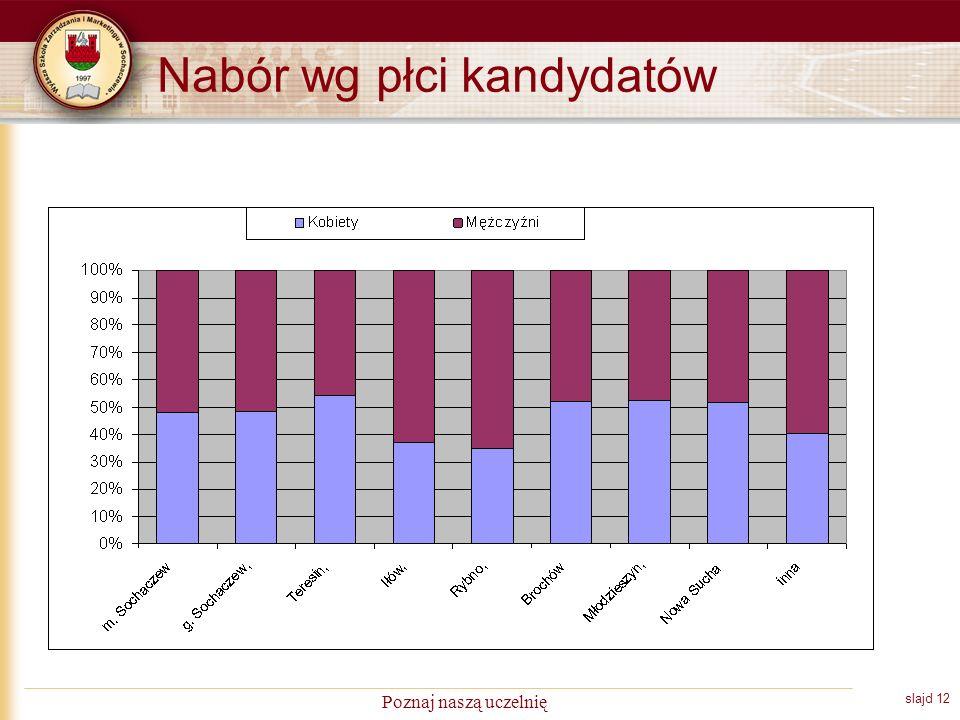 slajd 12 Poznaj naszą uczelnię Nabór wg płci kandydatów