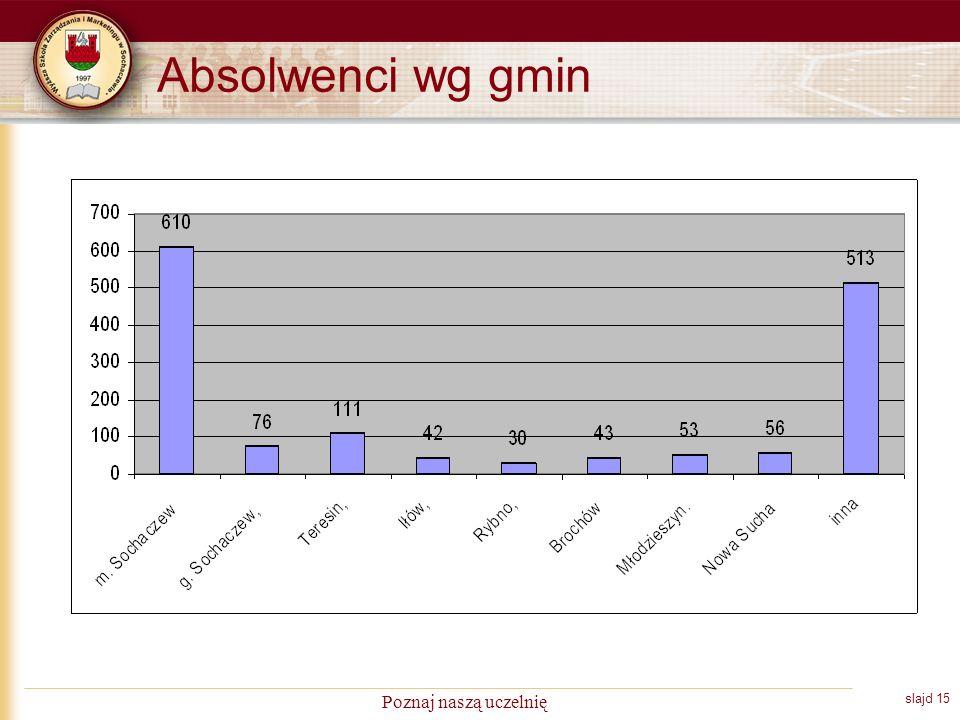 slajd 15 Poznaj naszą uczelnię Absolwenci wg gmin