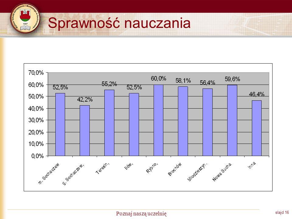 slajd 16 Poznaj naszą uczelnię Sprawność nauczania