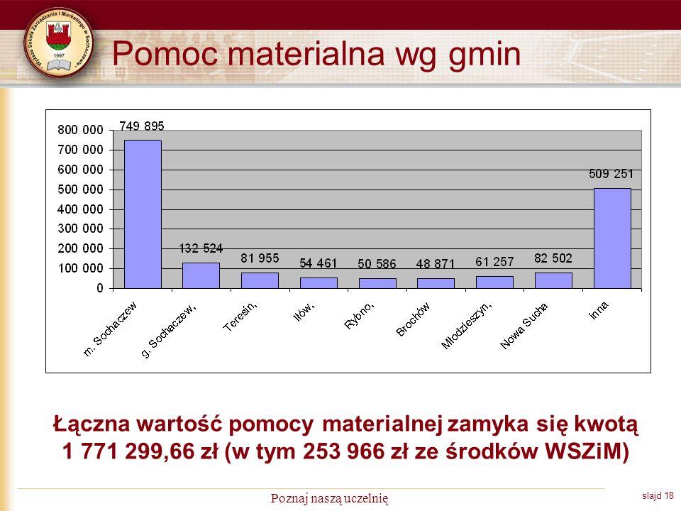 slajd 18 Poznaj naszą uczelnię Pomoc materialna wg gmin Łączna wartość pomocy materialnej zamyka się kwotą 1 771 299,66 zł (w tym 253 966 zł ze środków WSZiM)
