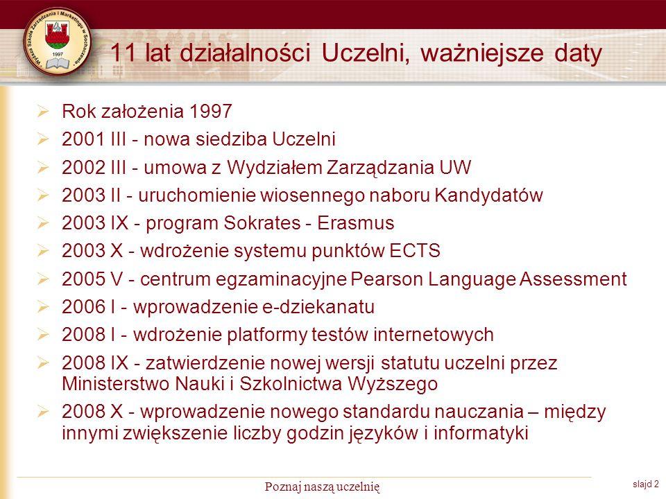 slajd 2 Poznaj naszą uczelnię 11 lat działalności Uczelni, ważniejsze daty Rok założenia 1997 2001 III - nowa siedziba Uczelni 2002 III - umowa z Wydziałem Zarządzania UW 2003 II - uruchomienie wiosennego naboru Kandydatów 2003 IX - program Sokrates - Erasmus 2003 X - wdrożenie systemu punktów ECTS 2005 V - centrum egzaminacyjne Pearson Language Assessment 2006 I - wprowadzenie e-dziekanatu 2008 I - wdrożenie platformy testów internetowych 2008 IX - zatwierdzenie nowej wersji statutu uczelni przez Ministerstwo Nauki i Szkolnictwa Wyższego 2008 X - wprowadzenie nowego standardu nauczania – między innymi zwiększenie liczby godzin języków i informatyki