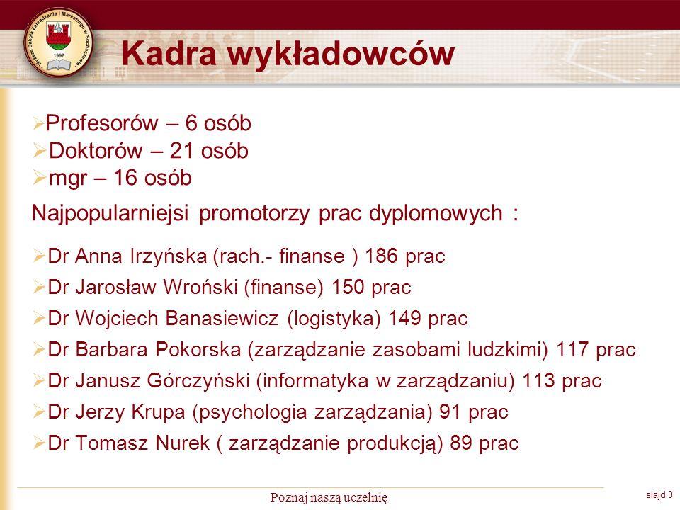 slajd 3 Poznaj naszą uczelnię Kadra wykładowców Profesorów – 6 osób Doktorów – 21 osób mgr – 16 osób Najpopularniejsi promotorzy prac dyplomowych : Dr Anna Irzyńska (rach.- finanse ) 186 prac Dr Jarosław Wroński (finanse) 150 prac Dr Wojciech Banasiewicz (logistyka) 149 prac Dr Barbara Pokorska (zarządzanie zasobami ludzkimi) 117 prac Dr Janusz Górczyński (informatyka w zarządzaniu) 113 prac Dr Jerzy Krupa (psychologia zarządzania) 91 prac Dr Tomasz Nurek ( zarządzanie produkcją) 89 prac