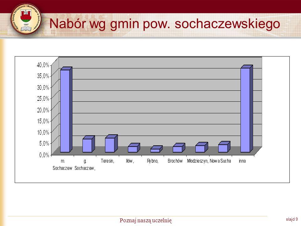 slajd 10 Poznaj naszą uczelnię Nabór z pow. sochaczewskiego w kolejnych latach