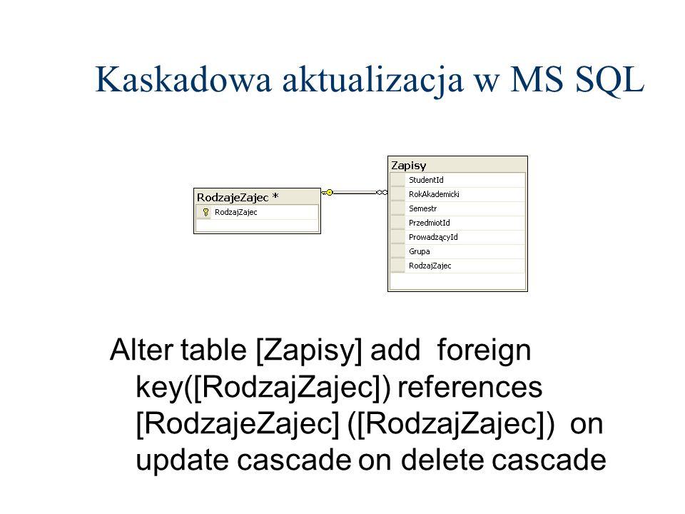 Kaskadowa aktualizacja w MS SQL Alter table [Zapisy] add foreign key([RodzajZajec]) references [RodzajeZajec] ([RodzajZajec]) on update cascade on del