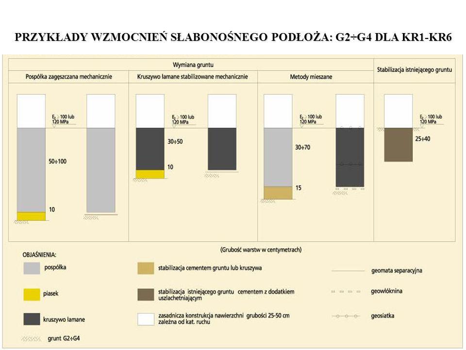 Decyzja o wzmocnieniu słabonośnego gruntu poprzez jego stabilizację odpowiednimi spoiwami wymaga szczególnie: 1.Zbadania rodzaju i stanu gruntu do głębokości przekraczającej poziom prac na całym paśmie robót.