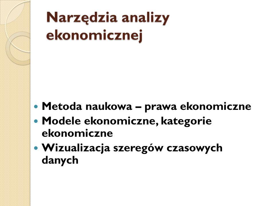 Narzędzia analizy ekonomicznej Metoda naukowa – prawa ekonomiczne Modele ekonomiczne, kategorie ekonomiczne Wizualizacja szeregów czasowych danych